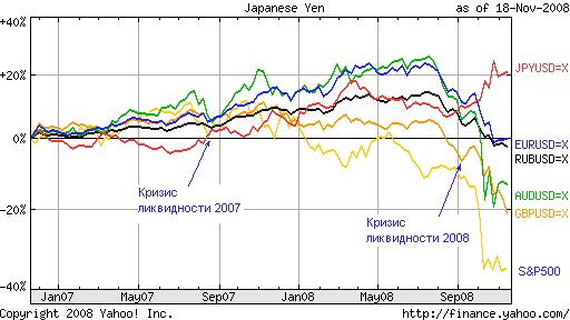 Два кризиса ликвидности