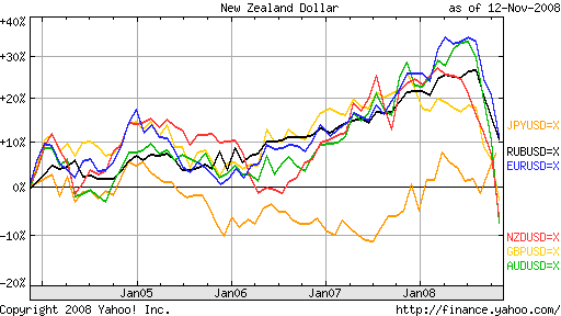 Курс основных валют относительно доллара за 5 лет