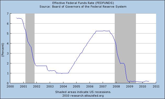Процентные ставки ФРС