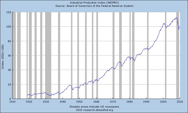 Индекс производства