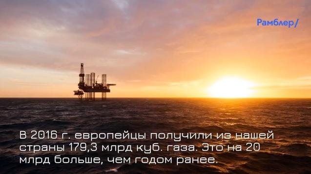 Экспорт газа в Европу