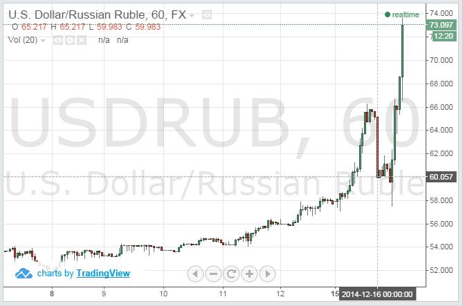 16 декабря - паника на валютной бирже