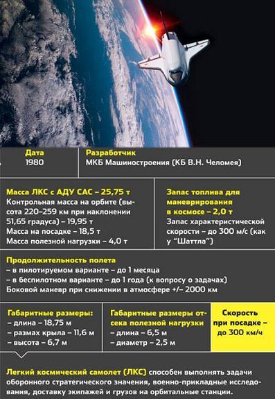 Проект ЛКС