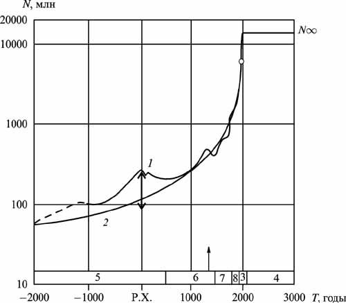 """... """"Новейшего Времени """" по Тойнби, 8 - в горизонтальных координатах выше приведенной демографической схемы Капицы)..."""