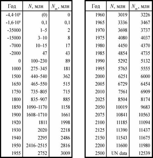 Xviii века какой это век как восстановить силикагель
